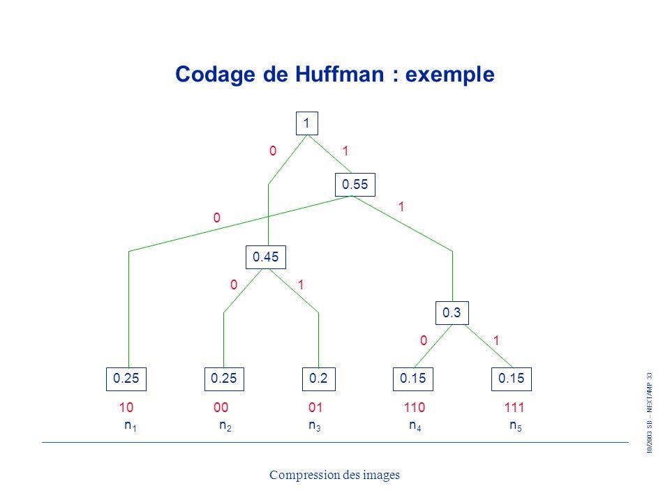 10/2003 SB – NEXTAMP 33 Compression des images Codage de Huffman : exemple 0.25 0.20.15 0.3 1 0.55 0.45 01 0 1 01 01 100001110111 n1n1 n2n2 n3n3 n4n4