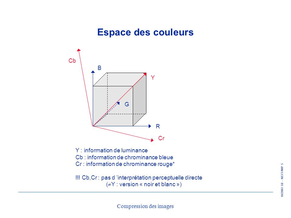 10/2003 SB – NEXTAMP 46 Compression des images LZW : exemple A coder : 1 0 0 0 1 1 0 1 1 Table de traduction code 0001 0000 0011 0001 0010 0010 0101
