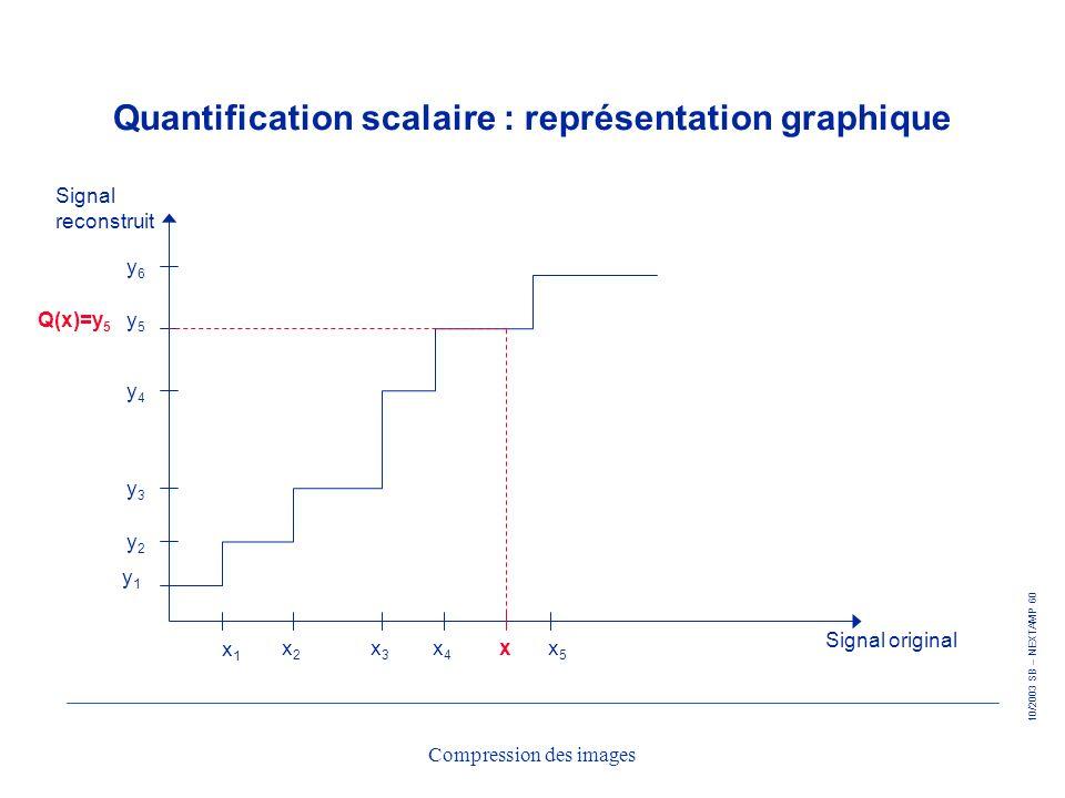 10/2003 SB – NEXTAMP 60 Compression des images Quantification scalaire : représentation graphique x1x1 x2x2 x3x3 x4x4 x5x5 Signal original Signal reco