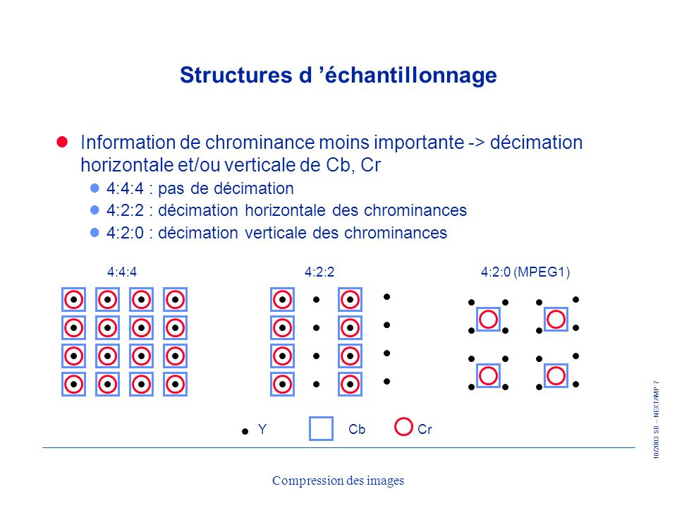10/2003 SB – NEXTAMP 7 Compression des images Structures d échantillonnage Information de chrominance moins importante -> décimation horizontale et/ou