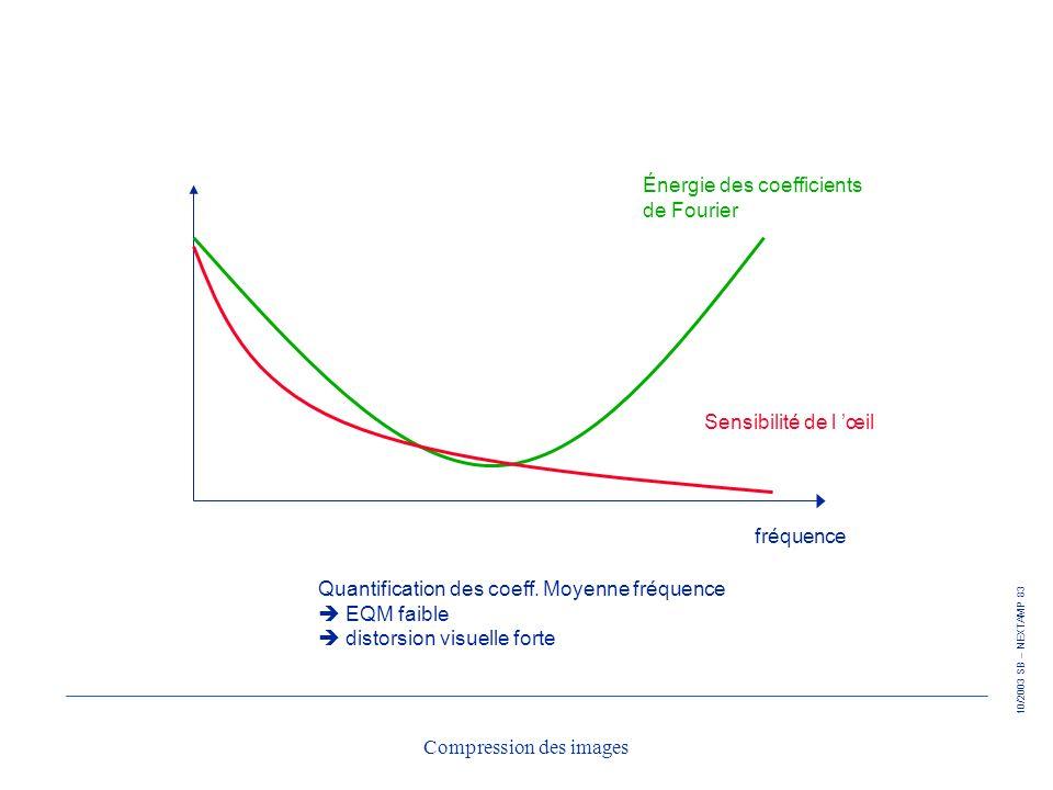 10/2003 SB – NEXTAMP 83 Compression des images fréquence Sensibilité de l œil Énergie des coefficients de Fourier Quantification des coeff. Moyenne fr
