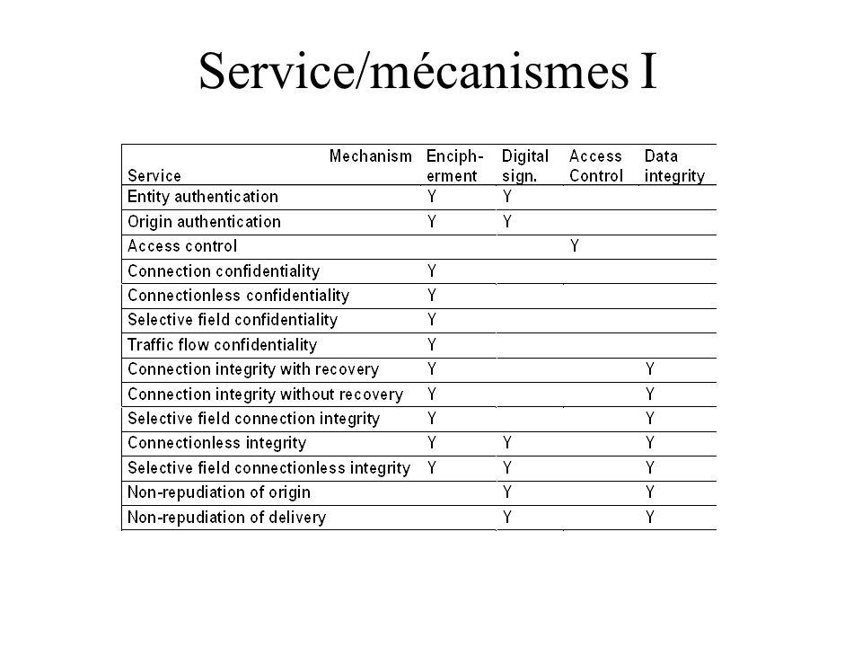 Service/mécanismes I