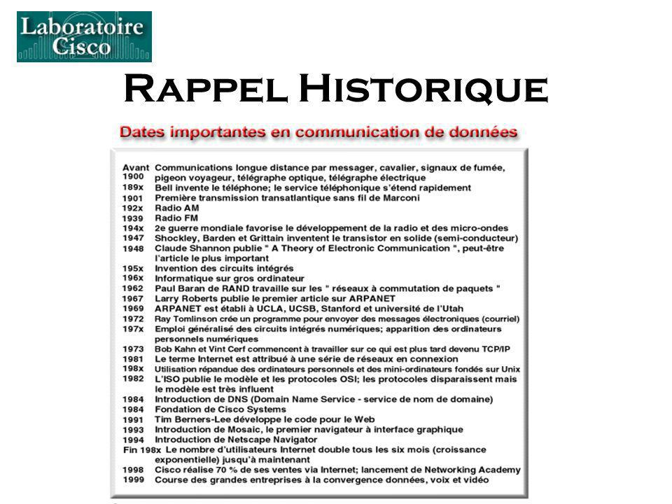 Rappel Historique