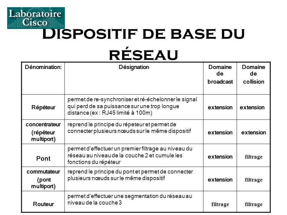 Dispositif de base du réseau Dénomination:DésignationDomaine de broadcast Domaine de collision Répéteur permet de re-synchroniser et ré-échelonner le