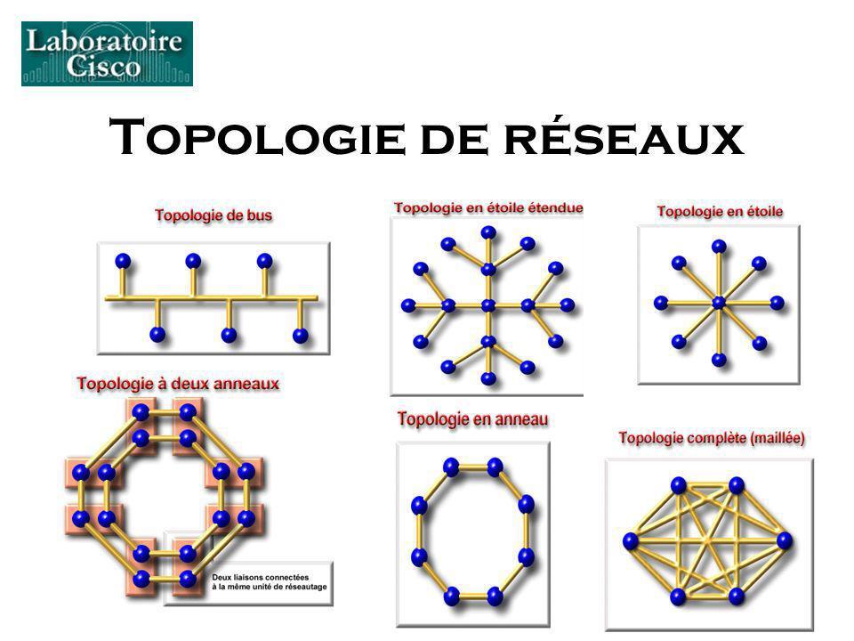 Topologie de réseaux