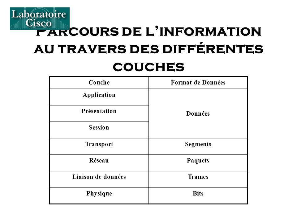 Parcours de linformation au travers des différentes couches CoucheFormat de Données Application Données Présentation Session TransportSegments RéseauP