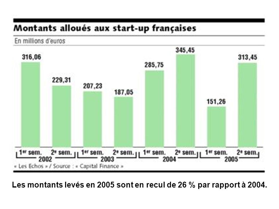 Les montants levés en 2005 sont en recul de 26 % par rapport à 2004.