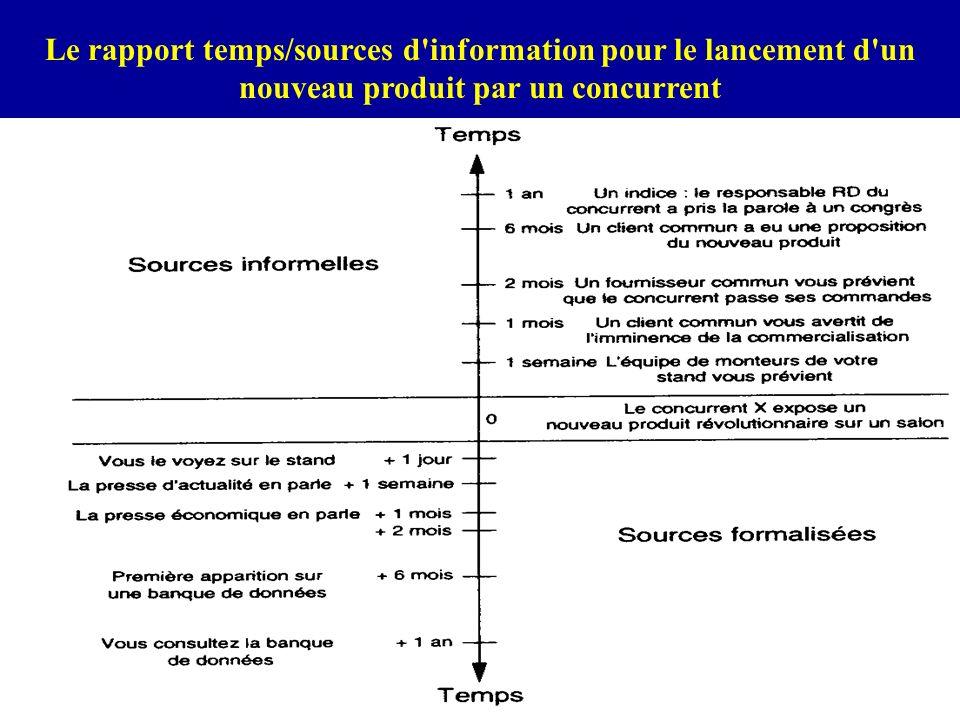 Prof. I.DIMO synthèse 200510 Le rapport temps/sources d'information pour le lancement d'un nouveau produit par un concurrent