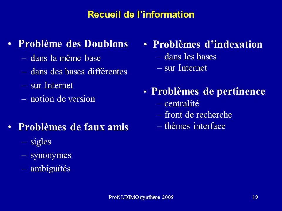 Prof. I.DIMO synthèse 200519 Problème des Doublons –dans la même base –dans des bases différentes –sur Internet –notion de version Problèmes de faux a