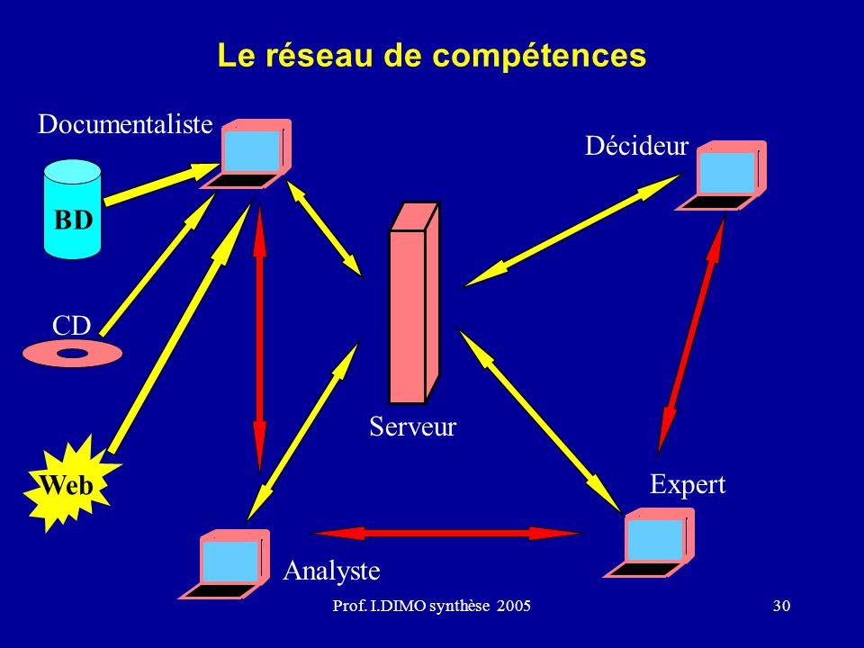 Prof. I.DIMO synthèse 200530 BD Web CD Documentaliste Analyste Décideur Expert Serveur Le réseau de compétences