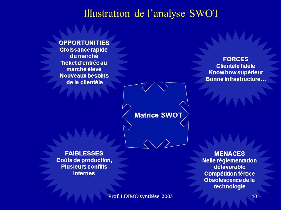 Prof. I.DIMO synthèse 200540 Matrice SWOT FORCES Clientèle fidèle Know how supérieur Bonne infrastructure… MENACES Nelle réglementation défavorable Co