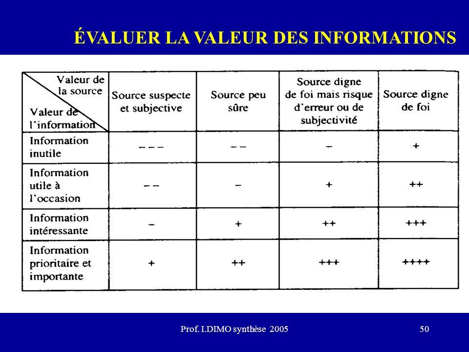 Prof. I.DIMO synthèse 200550 ÉVALUER LA VALEUR DES INFORMATIONS