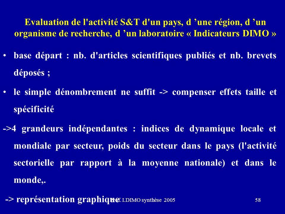 Prof. I.DIMO synthèse 200558 Evaluation de l'activité S&T d'un pays, d une région, d un organisme de recherche, d un laboratoire « Indicateurs DIMO »