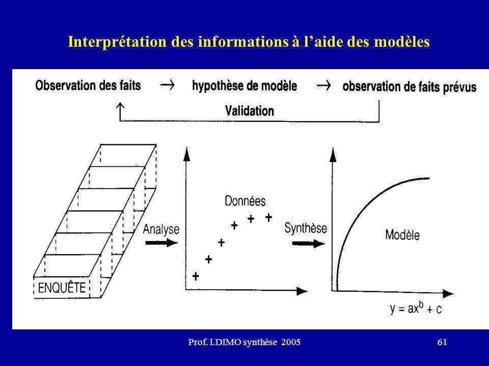 Prof. I.DIMO synthèse 200561 Interprétation des informations à laide des modèles