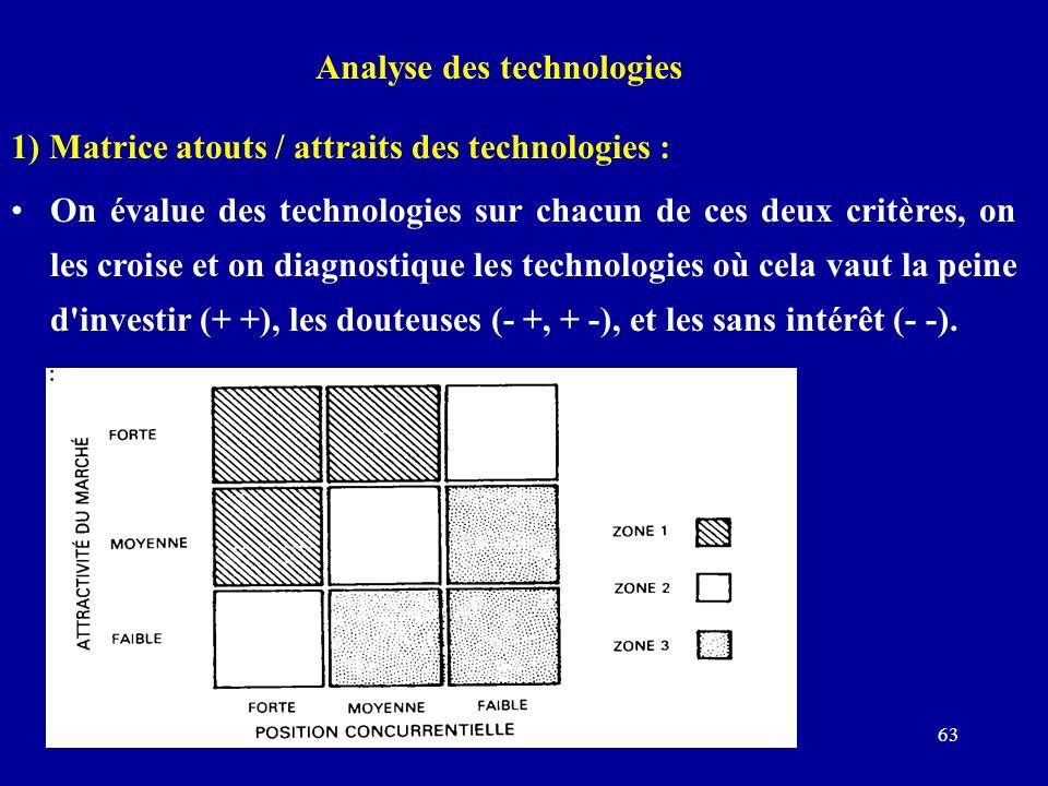Prof. I.DIMO synthèse 200563 Analyse des technologies 1) Matrice atouts / attraits des technologies : On évalue des technologies sur chacun de ces deu
