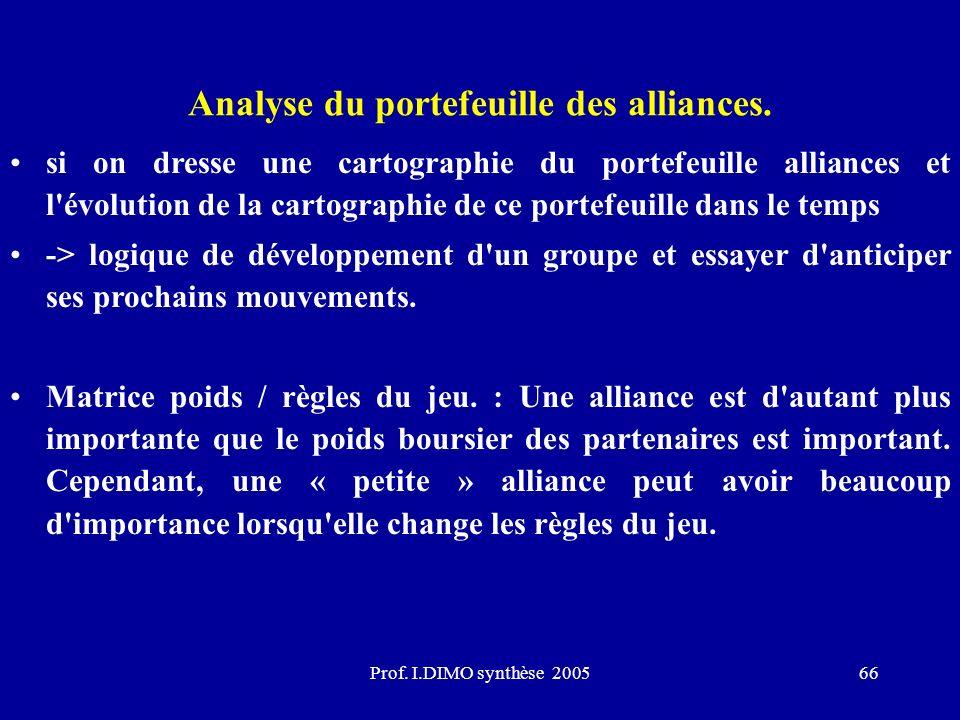 Prof. I.DIMO synthèse 200566 Analyse du portefeuille des alliances. si on dresse une cartographie du portefeuille alliances et l'évolution de la carto
