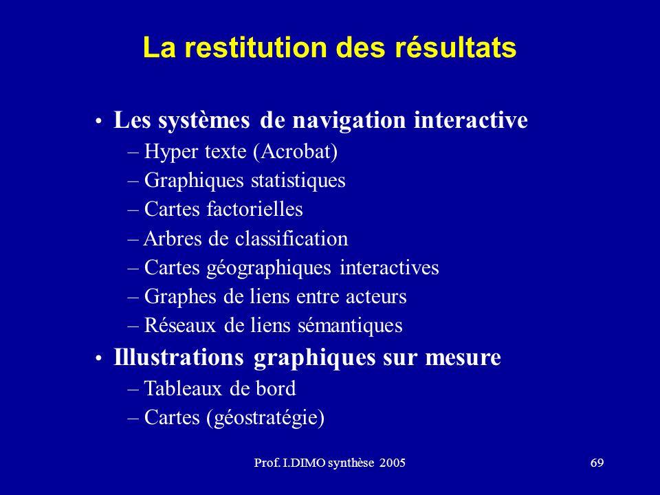 Prof. I.DIMO synthèse 200569 La restitution des résultats Les systèmes de navigation interactive – Hyper texte (Acrobat) – Graphiques statistiques – C