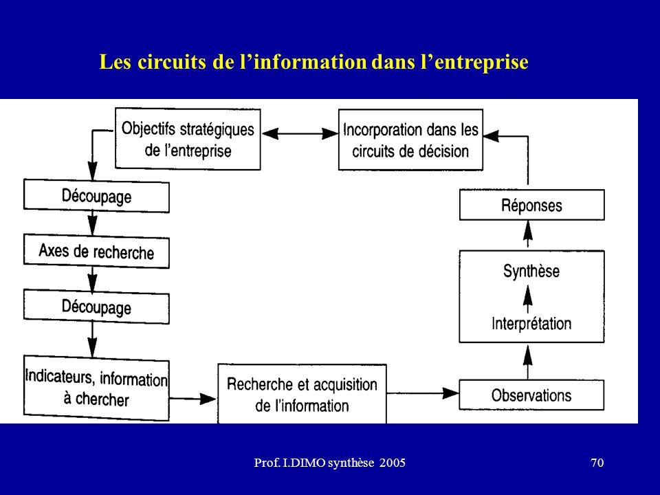 Prof. I.DIMO synthèse 200570 Les circuits de linformation dans lentreprise