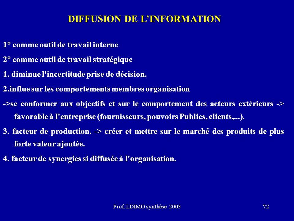 Prof. I.DIMO synthèse 200572 DIFFUSION DE LINFORMATION 1° comme outil de travail interne 2° comme outil de travail stratégique 1. diminue l'incertitud