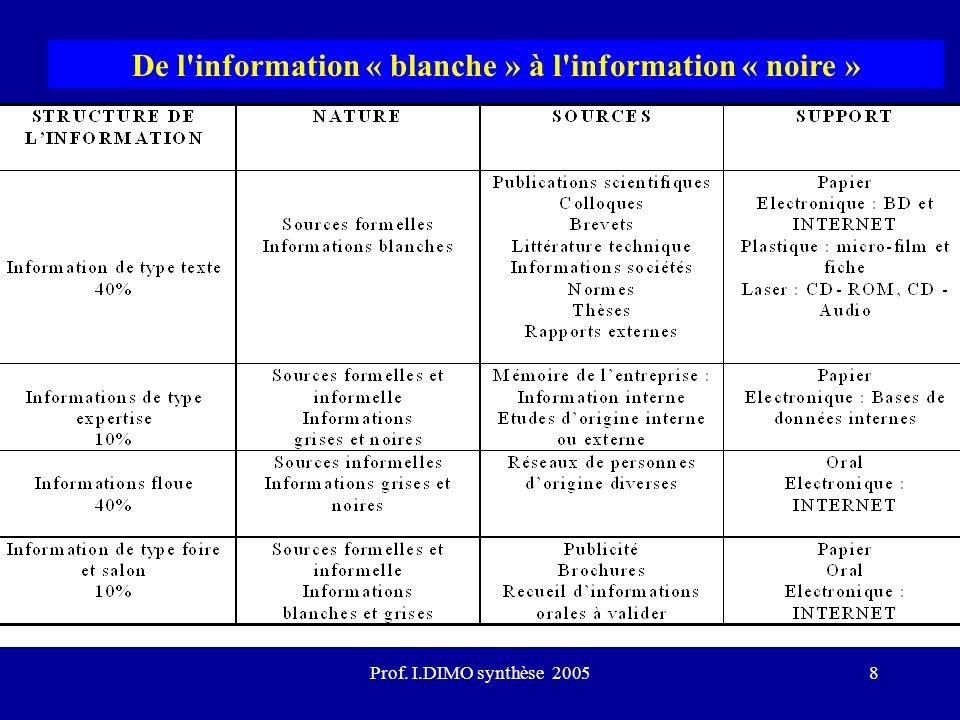 Prof. I.DIMO synthèse 20058 De l'information « blanche » à l'information « noire »