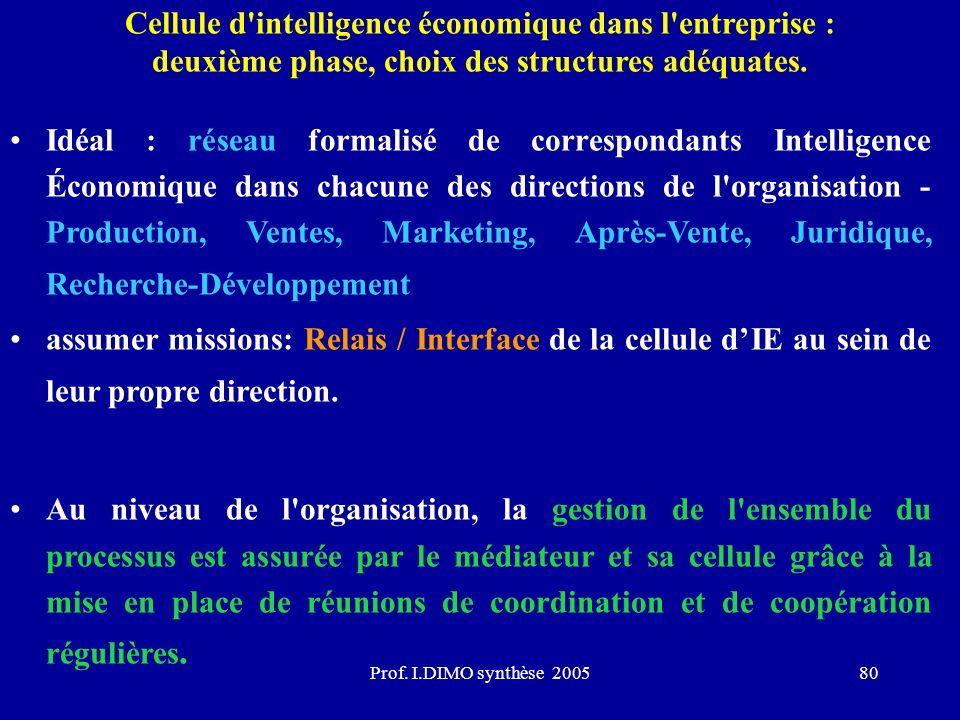 Prof. I.DIMO synthèse 200580 Cellule d'intelligence économique dans l'entreprise : deuxième phase, choix des structures adéquates. Idéal : réseau form