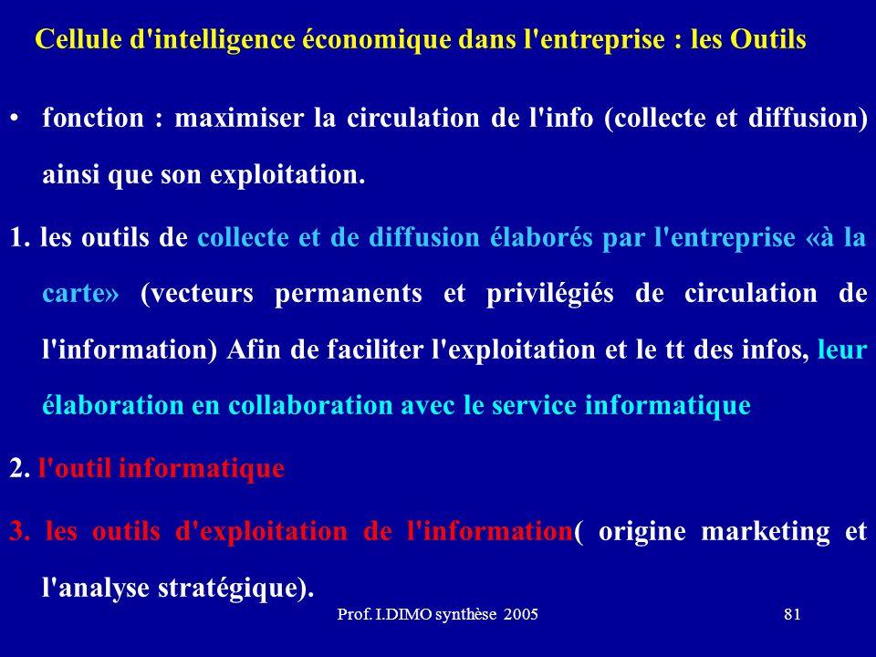 Prof. I.DIMO synthèse 200581 Cellule d'intelligence économique dans l'entreprise : les Outils fonction : maximiser la circulation de l'info (collecte