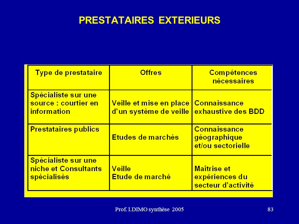 Prof. I.DIMO synthèse 200583 PRESTATAIRES EXTERIEURS
