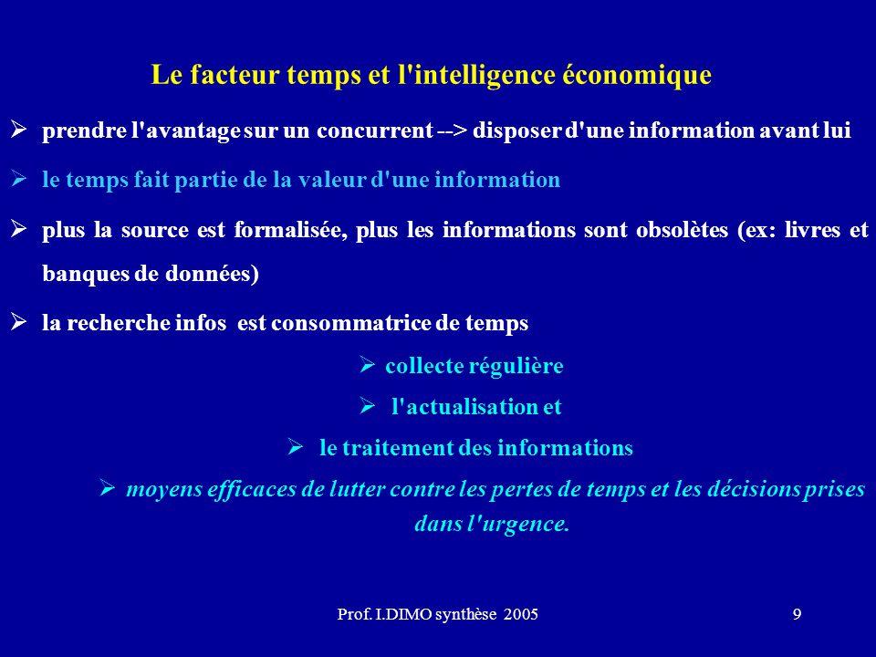 Prof. I.DIMO synthèse 20059 Le facteur temps et l'intelligence économique prendre l'avantage sur un concurrent --> disposer d'une information avant lu