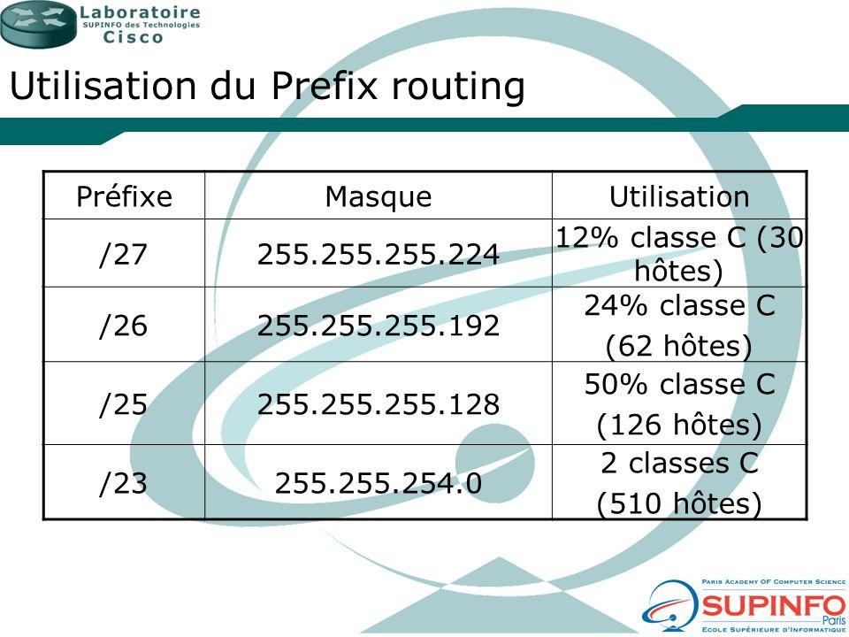 Utilisation du Prefix routing PréfixeMasqueUtilisation /27255.255.255.224 12% classe C (30 hôtes) /26255.255.255.192 24% classe C (62 hôtes) /25255.25