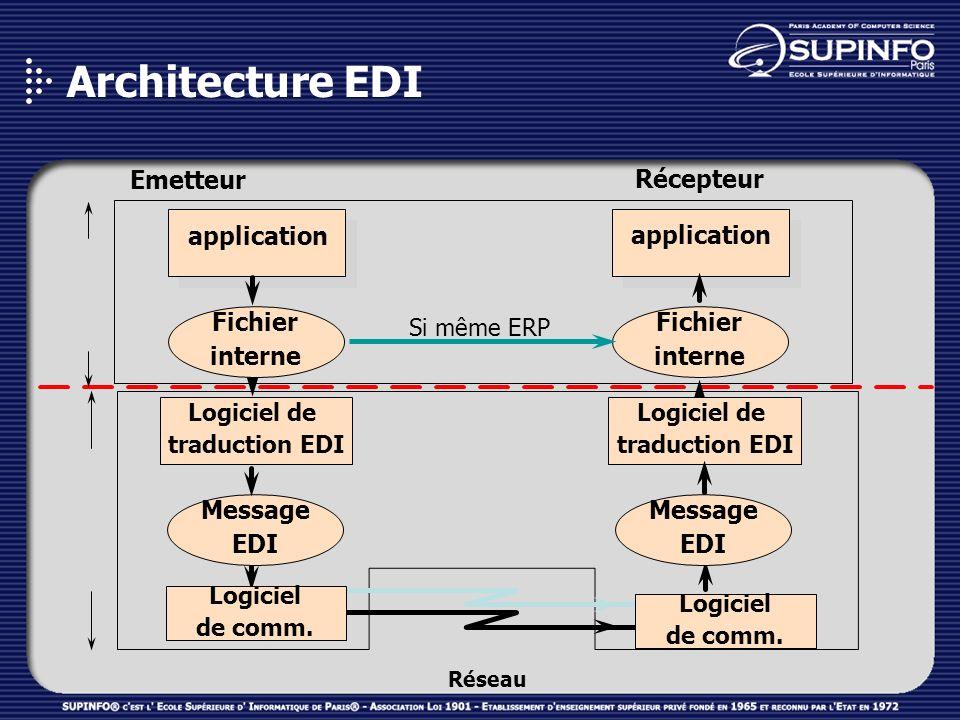 Fichier interne Fichier interne Emetteur Récepteur application Logiciel de traduction EDI Message EDI Logiciel de traduction EDI Logiciel de comm. Mes
