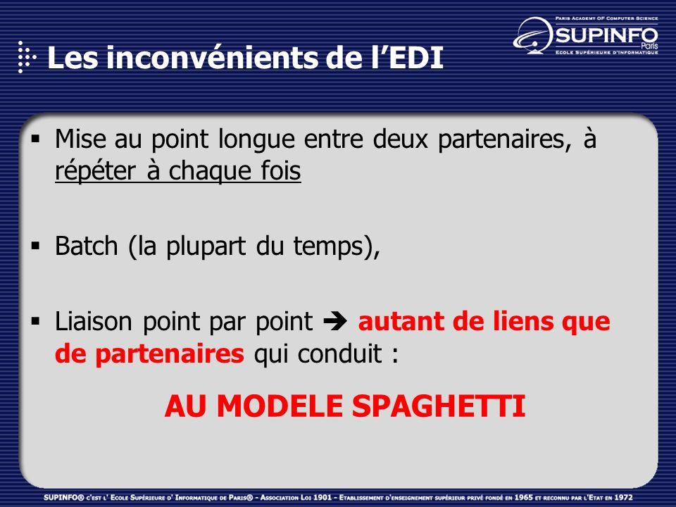 Le syndrome spaghetti Application 3 Application 7 Application 5 Application 2 Application 8 Application 1 Application 4 Application 6 8 applications = 28 interfaces N(N-1)/2 8 applications = 28 interfaces N(N-1)/2