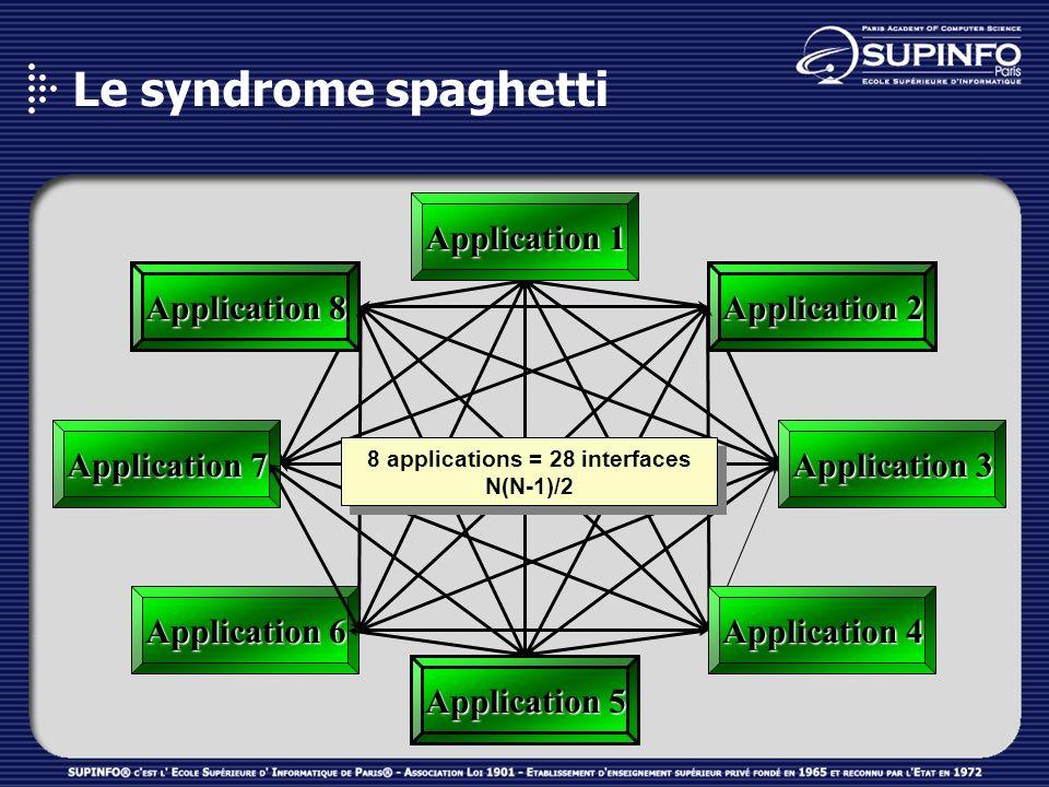 Le syndrome spaghetti Application 3 Application 7 Application 5 Application 2 Application 8 Application 1 Application 4 Application 6 8 applications =