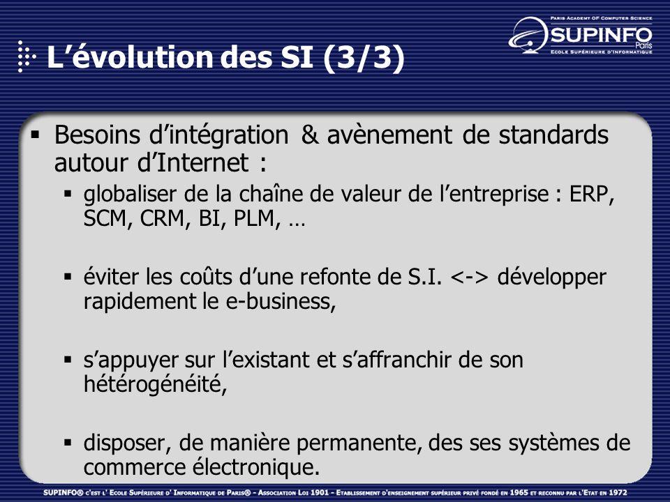 Lévolution des SI (3/3) Besoins dintégration & avènement de standards autour dInternet : globaliser de la chaîne de valeur de lentreprise : ERP, SCM,