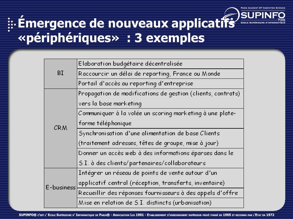Émergence de nouveaux applicatifs «périphériques» : 3 exemples