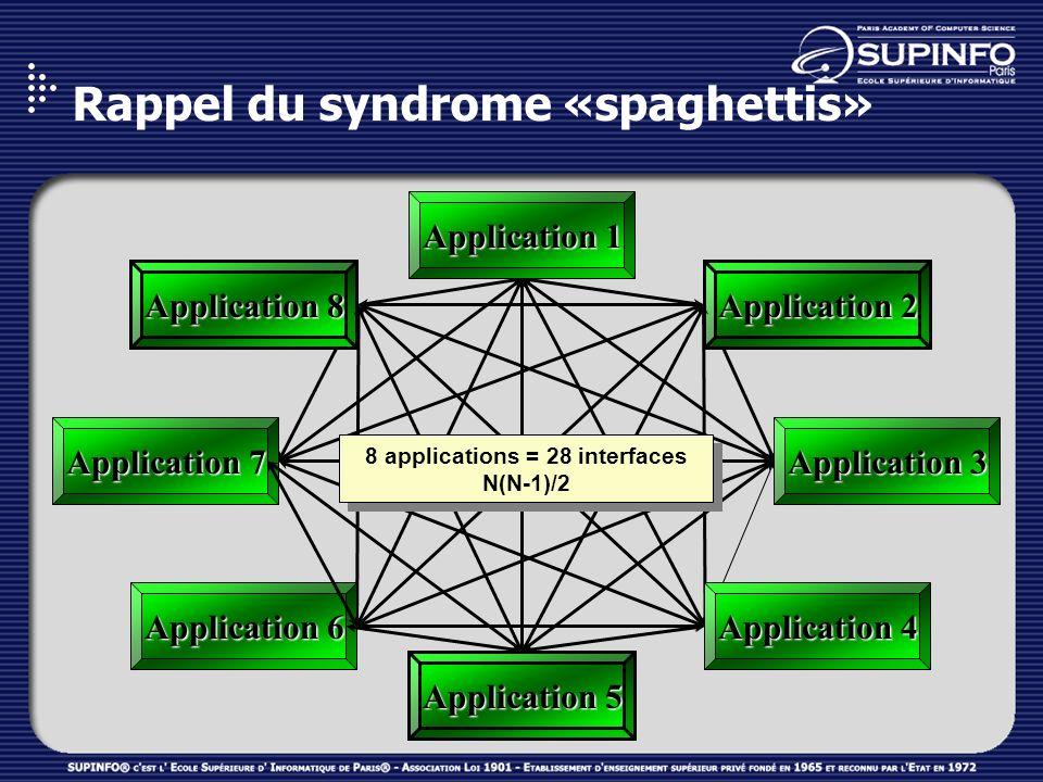 Rappel du syndrome «spaghettis» Application 3 Application 7 Application 5 Application 2 Application 8 Application 1 Application 4 Application 6 8 appl