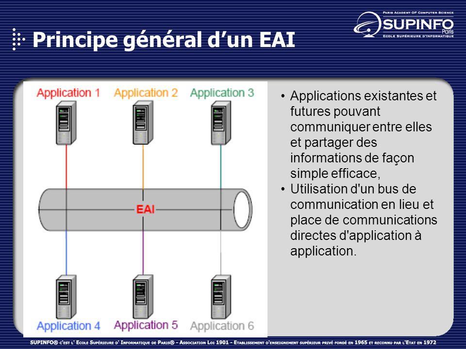 Principe général dun EAI Applications existantes et futures pouvant communiquer entre elles et partager des informations de façon simple efficace, Uti