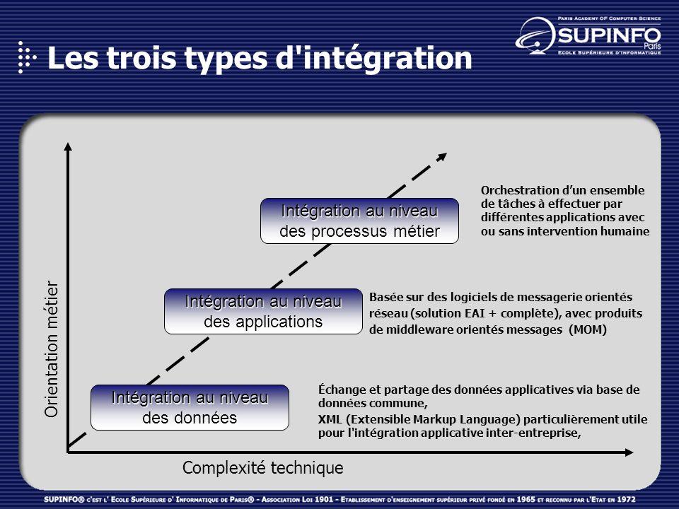 Les trois types d'intégration Orientation métier Complexité technique Intégration au niveau des données Intégration au niveau des applications Intégra