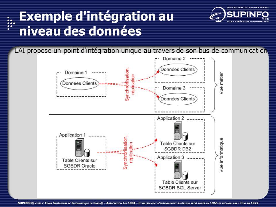 Exemple d'intégration au niveau des données EAI propose un point d'intégration unique au travers de son bus de communication