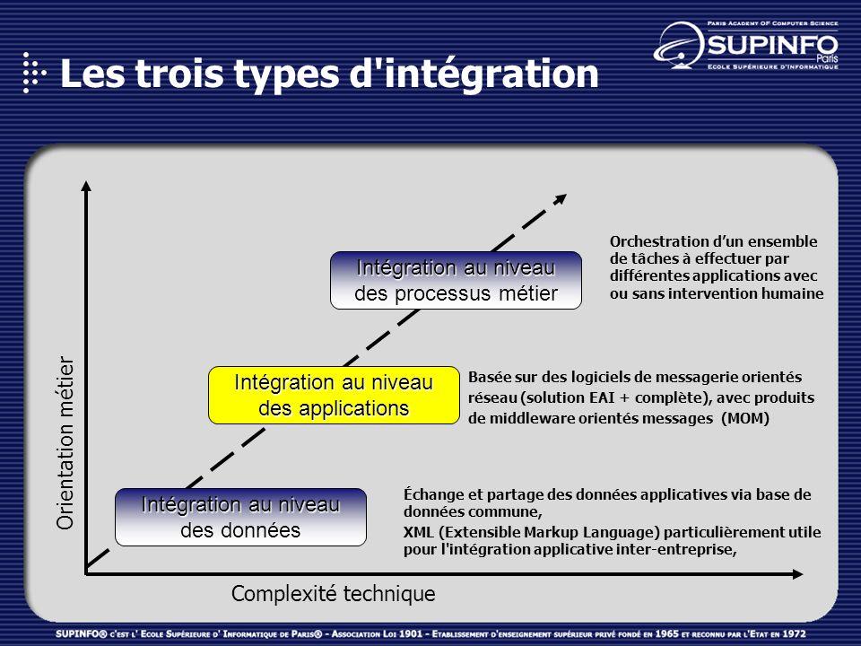 Intégration au niveau des applications Lintégration au niveau des applications consiste à utiliser les API métier pour faire communiquer les systèmes.