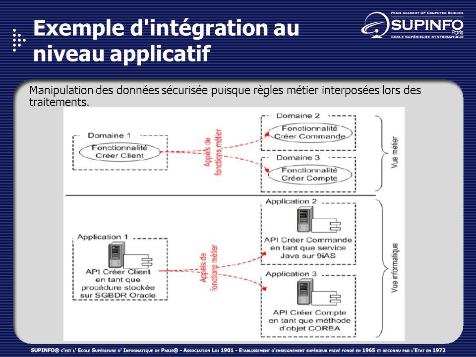 Exemple d'intégration au niveau applicatif Manipulation des données sécurisée puisque règles métier interposées lors des traitements.