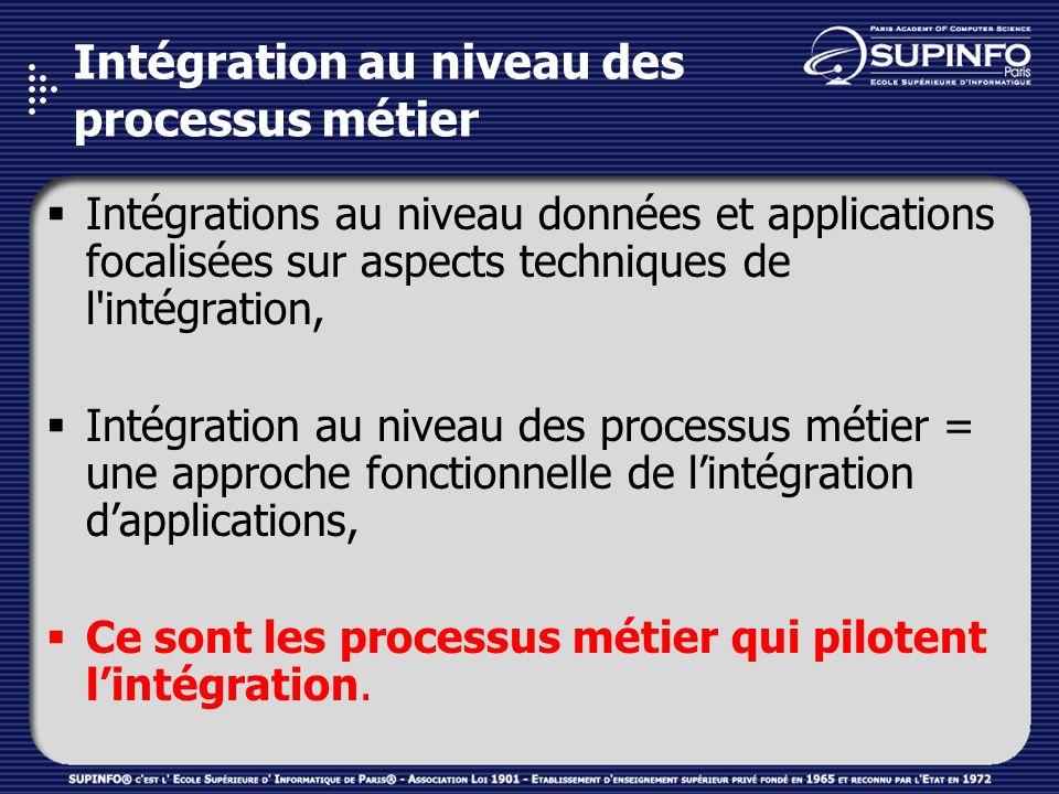 Intégration au niveau des processus métier Intégrations au niveau données et applications focalisées sur aspects techniques de l'intégration, Intégrat