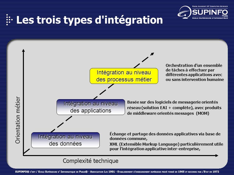 Exemple d intégration au niveau des processus métier