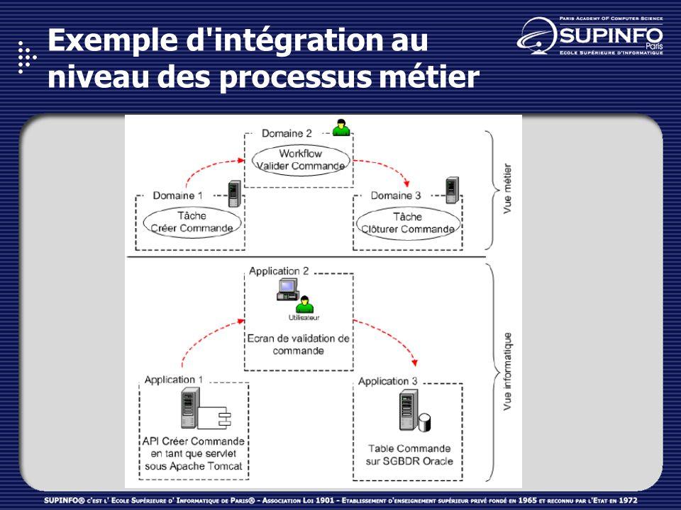 Intégration au niveau des processus métier BPI (Business Process Integration) BPI = concevoir des processus métier et de les relier aisément aux applications sous-jacentes, Les produits de BPI utilise un moteur d orchestration connaissant les étapes & données du processus et chargé : de l aiguillage des flux de données dans le cadre des processus métier, du suivi de l état d avancement de chaque processus, dactiver des alertes en cas de déviation du fonctionnement.