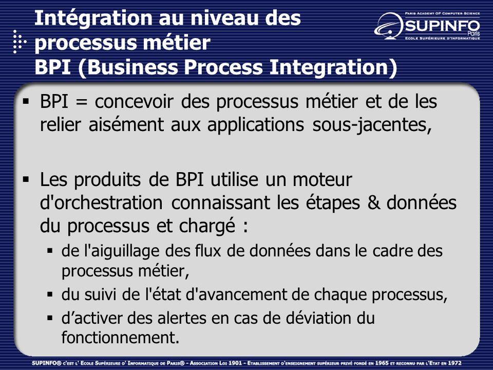 Intégration au niveau des processus métier BPI (Business Process Integration) BPI = concevoir des processus métier et de les relier aisément aux appli