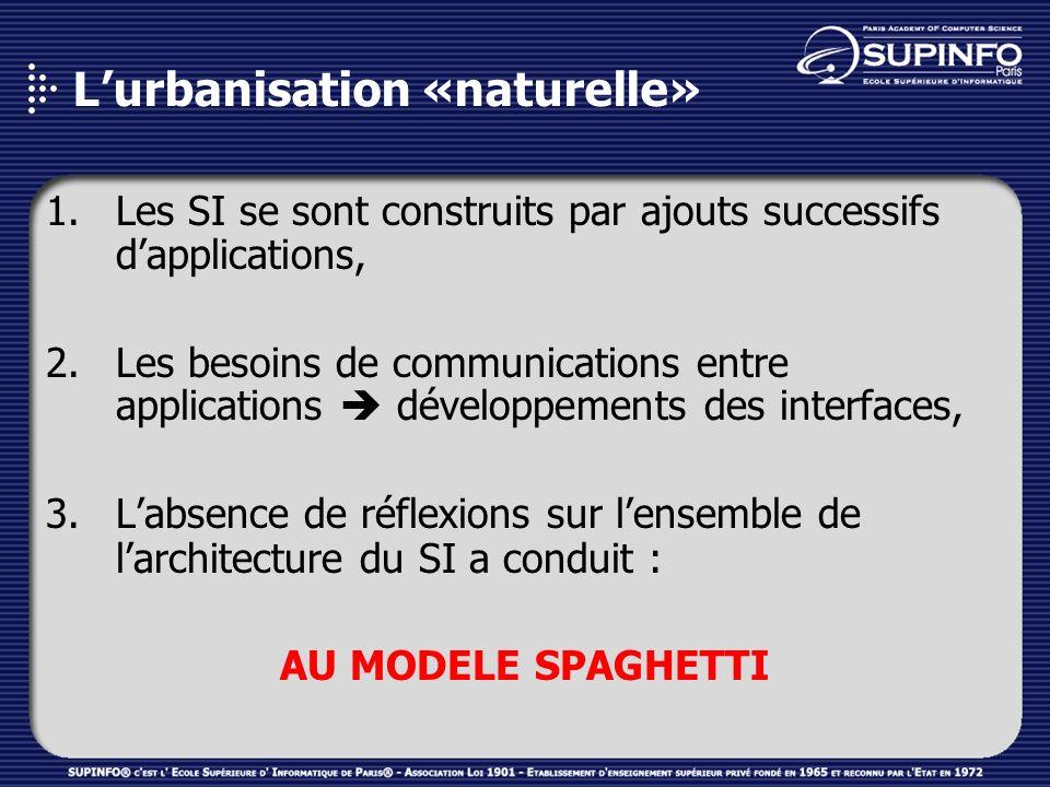 Lurbanisation «naturelle» 1.Les SI se sont construits par ajouts successifs dapplications, 2.Les besoins de communications entre applications développ