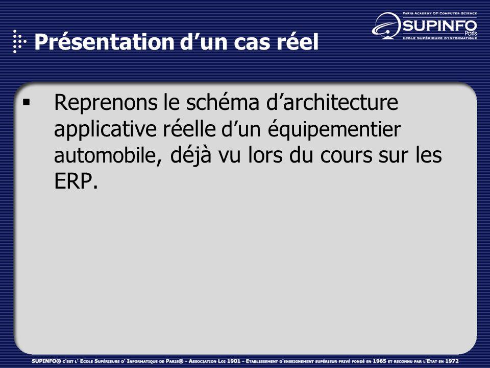 Présentation dun cas réel Reprenons le schéma darchitecture applicative réelle dun équipementier automobile, déjà vu lors du cours sur les ERP.