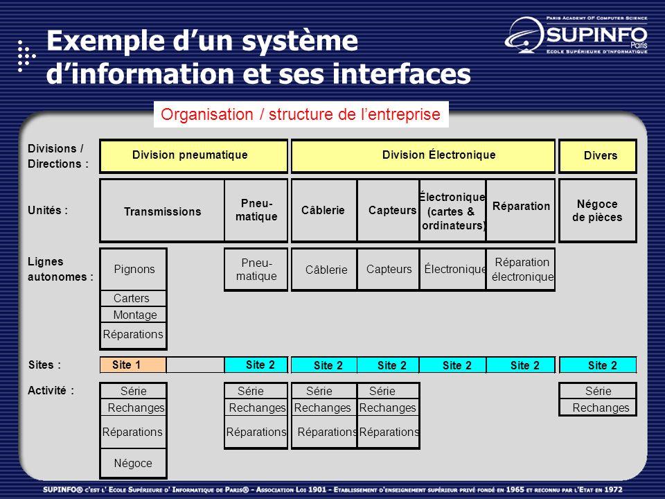 Exemple dun système dinformation et ses interfaces Organisation / structure de lentreprise