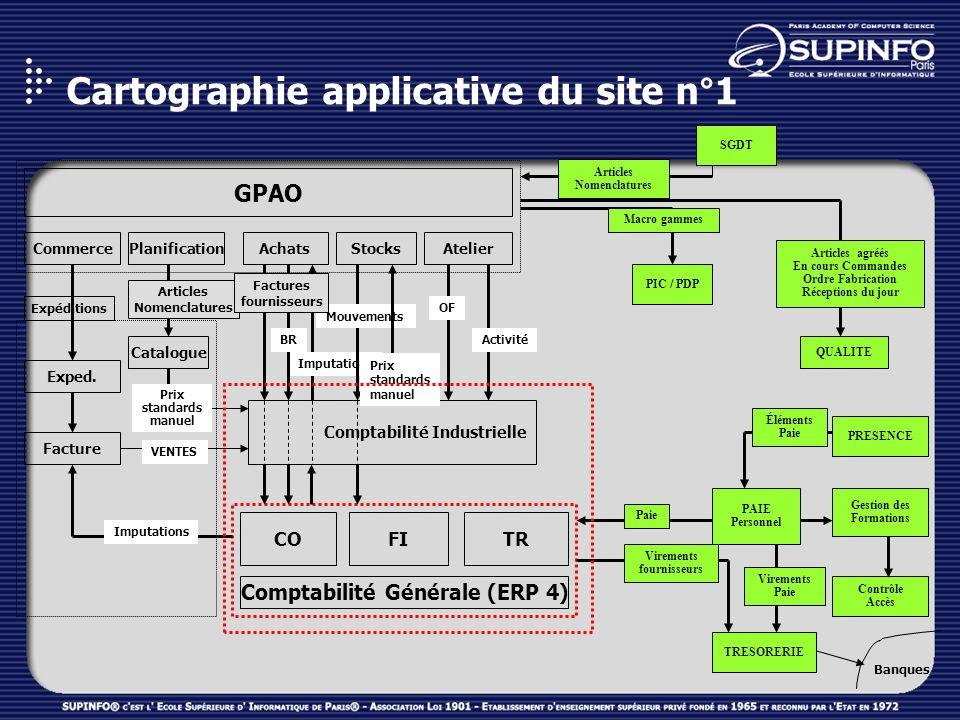 GPAO AchatsStocksCommerceAtelier QUALITE PAIE Personnel Comptabilité Générale (ERP 4) CO Planification Articles Nomenclatures SGDT PIC / PDP Macro gam