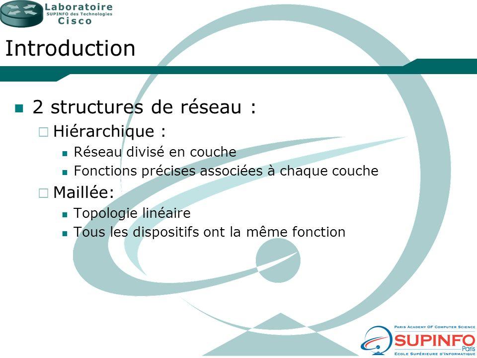 Introduction 2 structures de réseau : Hiérarchique : Réseau divisé en couche Fonctions précises associées à chaque couche Maillée: Topologie linéaire