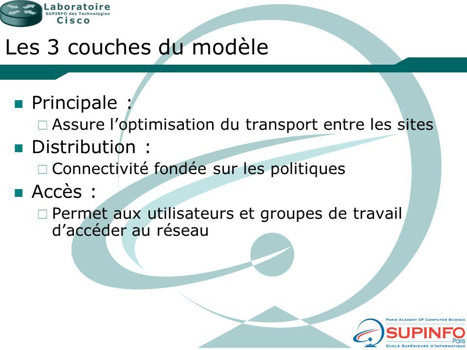 Les 3 couches du modèle Principale : Assure loptimisation du transport entre les sites Distribution : Connectivité fondée sur les politiques Accès : P